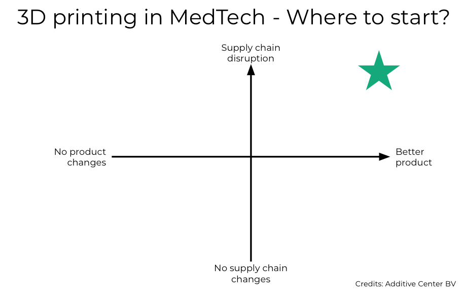 3D printing in MedTech, where to start?