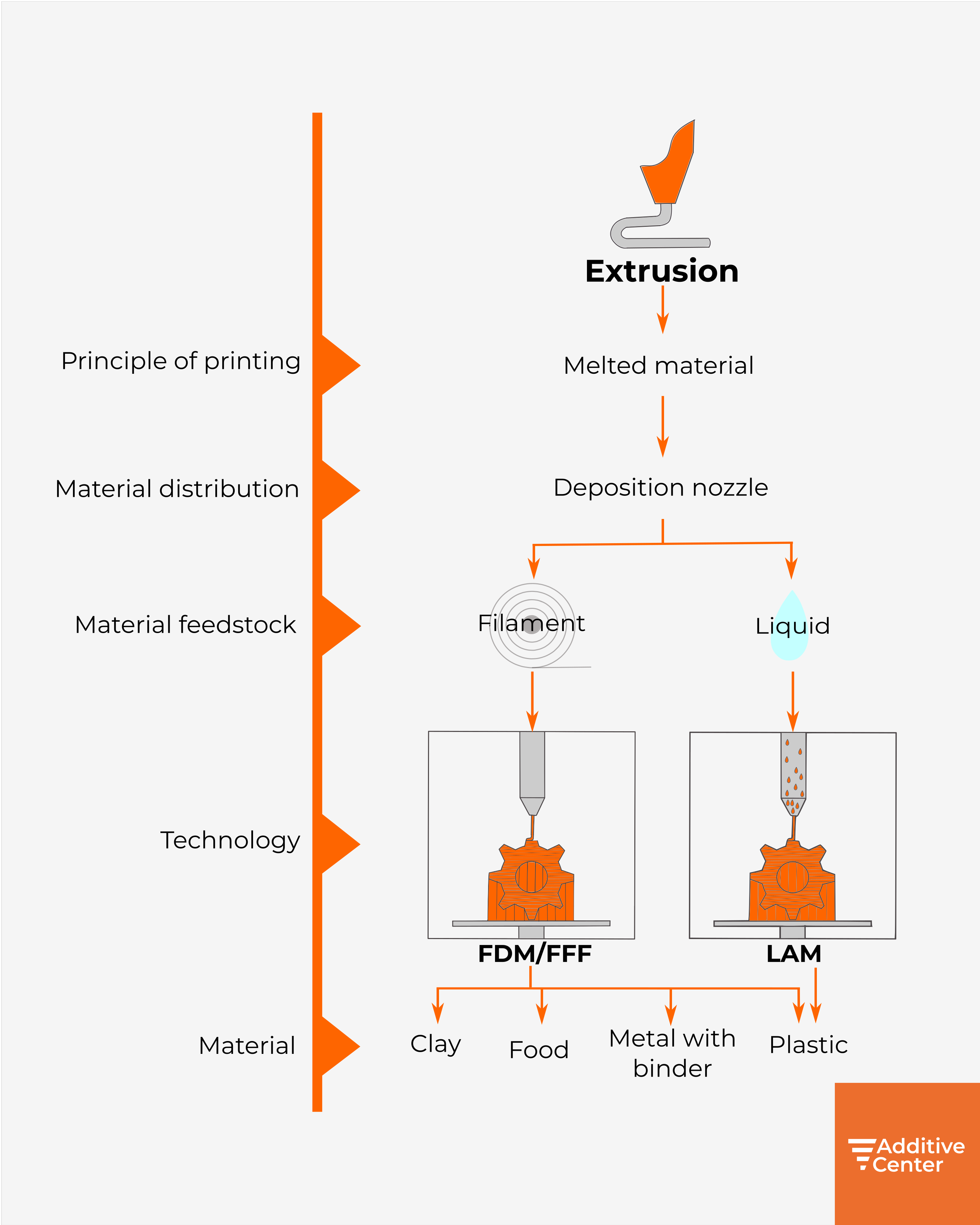 table-extrusion